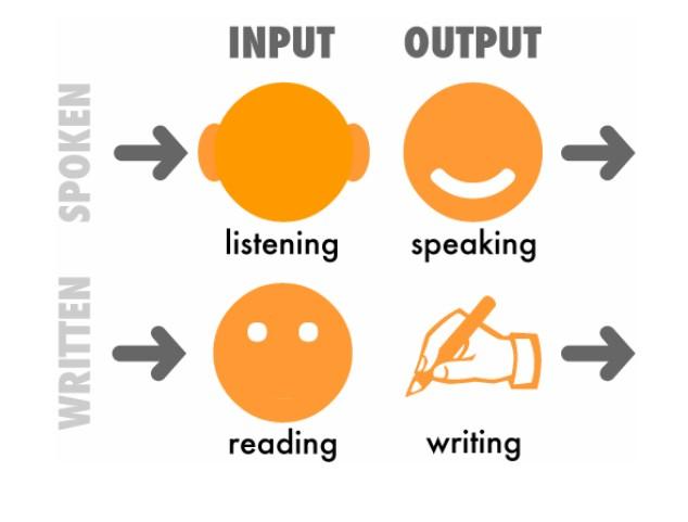 Luyện kỹ năng nghe nói đọc viết