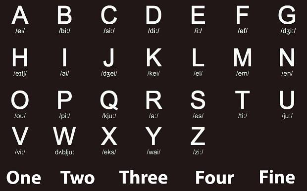 Bảng chữ cái tiếng Anh